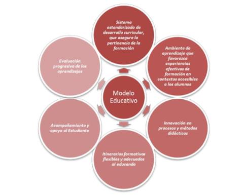 MODELO EDUCATIVO IPLACEX-1.png